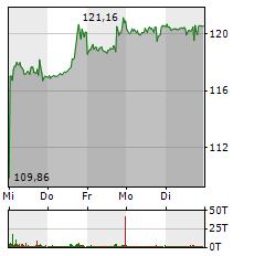 ALPHABET Aktie 1-Woche-Intraday-Chart
