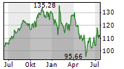 ALPHABET INC CL C Chart 1 Jahr