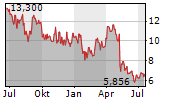 ALPHATEC HOLDINGS INC Chart 1 Jahr