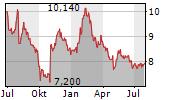 ALPS ALPINE CO LTD Chart 1 Jahr