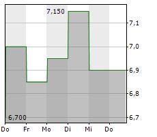 ALS LIMITED Chart 1 Jahr