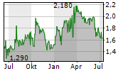 ALSEA SAB DE CV Chart 1 Jahr