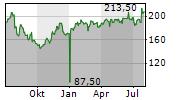 ALSO HOLDING AG Chart 1 Jahr