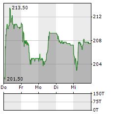 ALSO Aktie 5-Tage-Chart