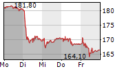 ALSO HOLDING AG 5-Tage-Chart