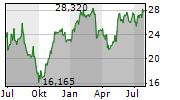 ALSTOM SA Chart 1 Jahr