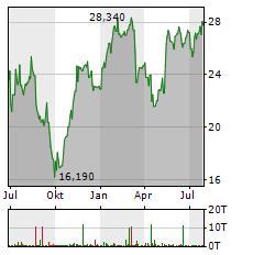 ALSTOM Aktie Chart 1 Jahr