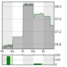 ALSTOM Aktie 1-Woche-Intraday-Chart