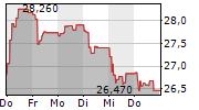 ALSTOM SA 1-Woche-Intraday-Chart