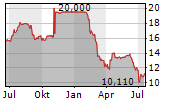 ALSTRIA OFFICE REIT-AG Chart 1 Jahr