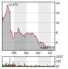 ALSTRIA OFFICE REIT Aktie Chart 1 Jahr