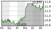 ALSTRIA OFFICE REIT-AG 1-Woche-Intraday-Chart