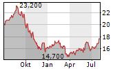 ALTAGAS LTD Chart 1 Jahr