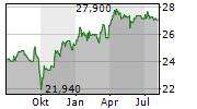 ALTAMIR SA Chart 1 Jahr