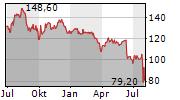 ALTAREA SCA Chart 1 Jahr