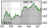 ALTEN SA Chart 1 Jahr