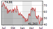 ALTERYX INC Chart 1 Jahr