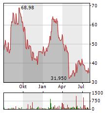 ALTERYX Aktie Chart 1 Jahr