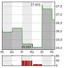 ALTERYX Aktie 1-Woche-Intraday-Chart