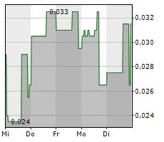 ALTIMA RESOURCES LTD Chart 1 Jahr