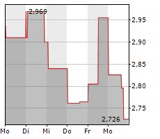 ALTIMMUNE INC Chart 1 Jahr