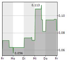 ALTIPLANO METALS INC Chart 1 Jahr