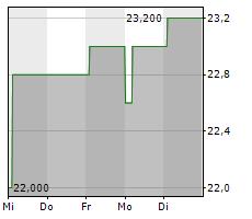 ALTIUM LIMITED Chart 1 Jahr