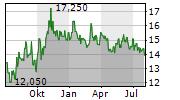 ALTIUS MINERALS CORPORATION Chart 1 Jahr