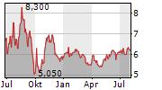 ALTIUS RENEWABLE ROYALTIES CORP Chart 1 Jahr