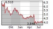 ALTRI SGPS SA Chart 1 Jahr