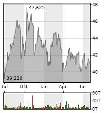 ALTRIA Aktie Chart 1 Jahr