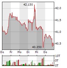 ALTRIA Aktie 1-Woche-Intraday-Chart