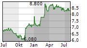 ALTUR INVESTISSEMENT SA Chart 1 Jahr