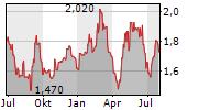 ALUMASC GROUP PLC Chart 1 Jahr