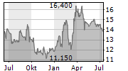ALUMETAL SA Chart 1 Jahr