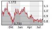 ALUMINA LIMITED Chart 1 Jahr