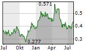 ALUMINUM CORPORATION OF CHINA LTD Chart 1 Jahr