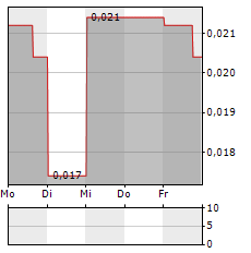 ALX RESOURCES Aktie 5-Tage-Chart