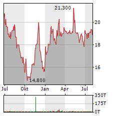 ALZCHEM Aktie Chart 1 Jahr
