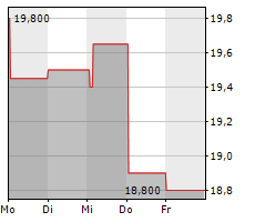 ALZCHEM GROUP AG Chart 1 Jahr