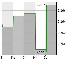 ALZINOVA AB Chart 1 Jahr