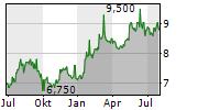 AMADA CO LTD Chart 1 Jahr