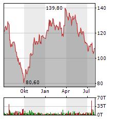 AMADEUS FIRE Aktie Chart 1 Jahr