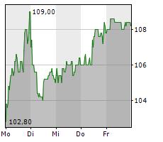 AMADEUS FIRE AG Chart 1 Jahr
