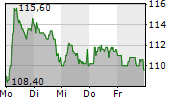 AMADEUS FIRE AG 1-Woche-Intraday-Chart