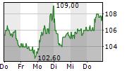 AMADEUS FIRE AG 5-Tage-Chart