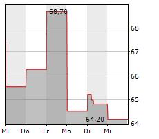 AMADEUS IT GROUP SA Chart 1 Jahr