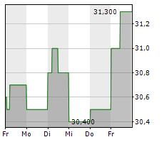 AMAG AUSTRIA METALL AG Chart 1 Jahr