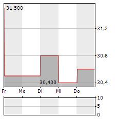 AMAG AUSTRIA METALL Aktie 5-Tage-Chart