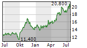 AMALGAMATED FINANCIAL CORP Chart 1 Jahr